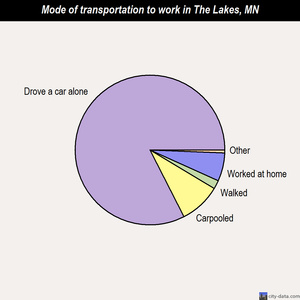 The Lakes mode of transportation to work chart