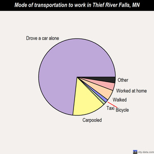 Thief River Falls mode of transportation to work chart