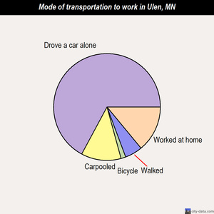 Ulen mode of transportation to work chart