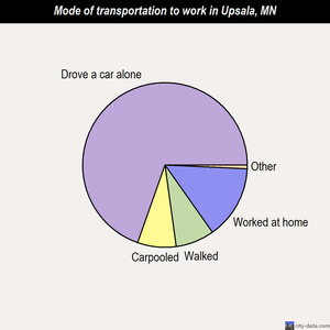 Upsala mode of transportation to work chart