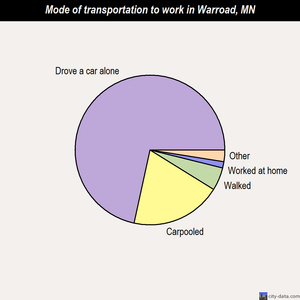 Warroad mode of transportation to work chart