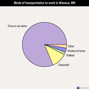 Waseca mode of transportation to work chart