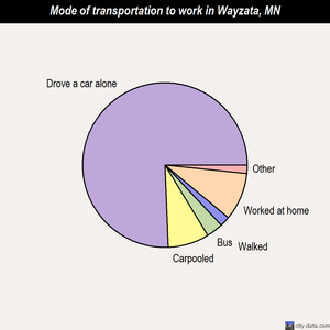 Wayzata mode of transportation to work chart