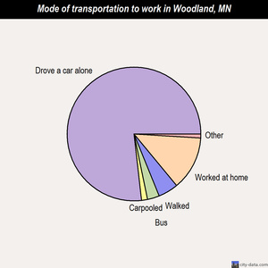 Woodland mode of transportation to work chart