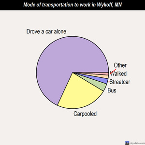 Wykoff mode of transportation to work chart