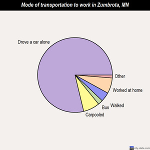 Zumbrota mode of transportation to work chart
