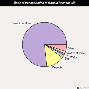 Belmont mode of transportation to work chart