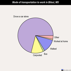 Biloxi mode of transportation to work chart