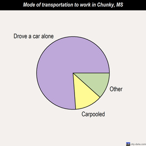 Chunky mode of transportation to work chart