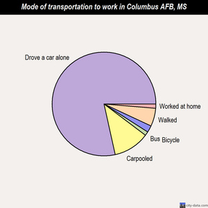 Columbus AFB mode of transportation to work chart