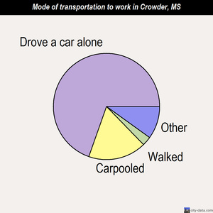Crowder mode of transportation to work chart