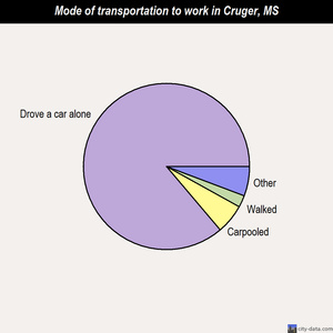 Cruger mode of transportation to work chart