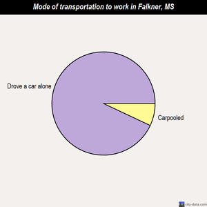 Falkner mode of transportation to work chart