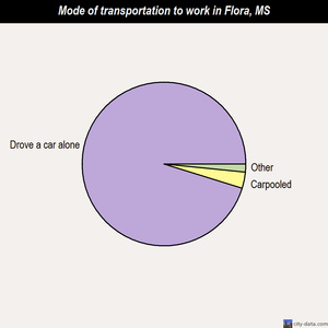 Flora mode of transportation to work chart