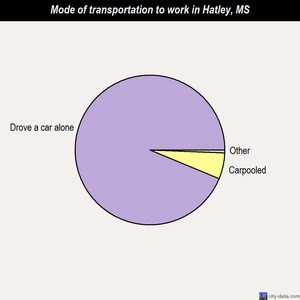 Hatley mode of transportation to work chart