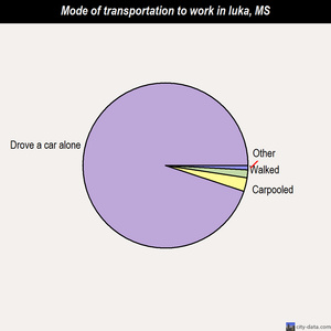Iuka mode of transportation to work chart