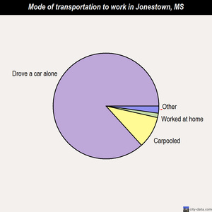 Jonestown mode of transportation to work chart