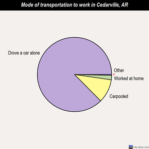 Cedarville mode of transportation to work chart