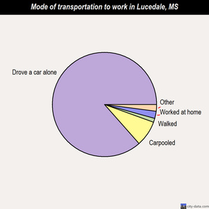 Lucedale mode of transportation to work chart
