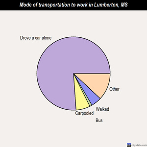 Lumberton mode of transportation to work chart
