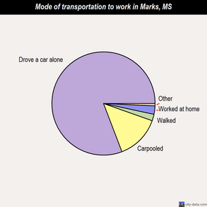Marks mode of transportation to work chart