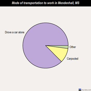 Mendenhall mode of transportation to work chart
