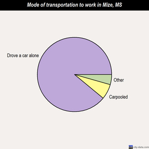 Mize mode of transportation to work chart