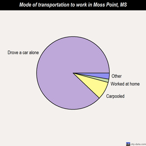Moss Point mode of transportation to work chart