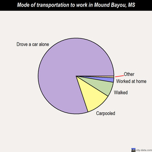 Mound Bayou mode of transportation to work chart