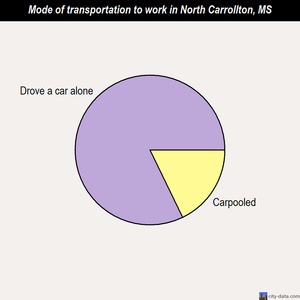 North Carrollton mode of transportation to work chart