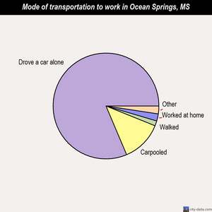 Ocean Springs mode of transportation to work chart