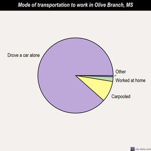 Olive Branch mode of transportation to work chart