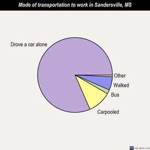 Sandersville mode of transportation to work chart