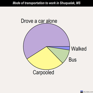 Shuqualak mode of transportation to work chart