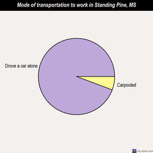 Standing Pine mode of transportation to work chart