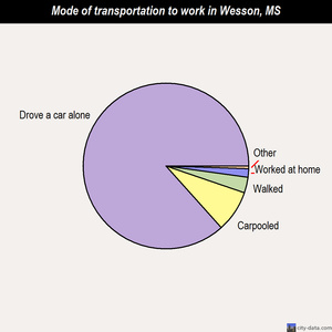 Wesson mode of transportation to work chart
