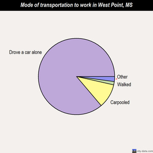 West Point mode of transportation to work chart