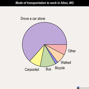 Alton mode of transportation to work chart