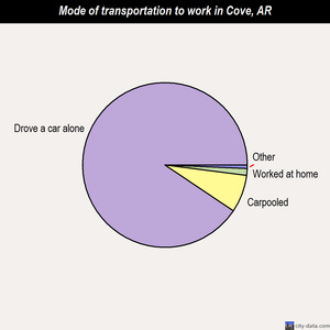 Cove mode of transportation to work chart