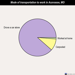 Auxvasse mode of transportation to work chart