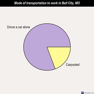 Bell City mode of transportation to work chart
