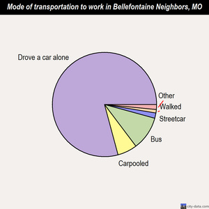 Bellefontaine Neighbors mode of transportation to work chart