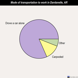 Dardanelle mode of transportation to work chart