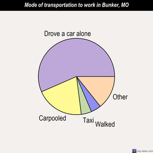 Bunker mode of transportation to work chart