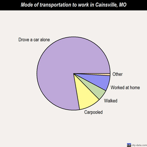 Cainsville mode of transportation to work chart