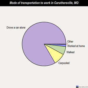 Caruthersville mode of transportation to work chart
