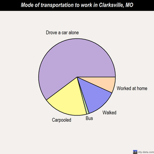 Clarksville mode of transportation to work chart