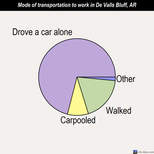 De Valls Bluff mode of transportation to work chart