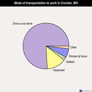 Crocker mode of transportation to work chart