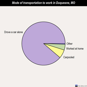 Duquesne mode of transportation to work chart